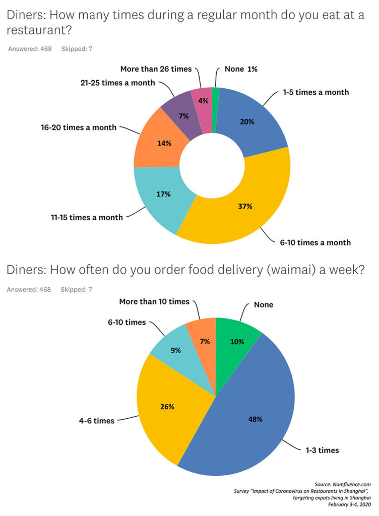 Survey data: Impact of the Coronavirus on Restaurants in Shanghai. Source: Rachel Gouk @ Nomfluence.