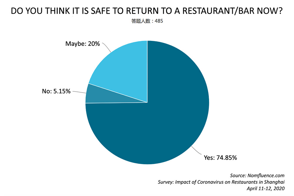 What is the impact of COVID-19 on restaurants and bars? Here are survey results from 488 respondents as Shanghai recovers from the pandemic. Survey by Rachel Gouk @ Nomfluence.